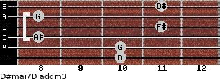 D#maj7/D add(m3) for guitar on frets 10, 10, 8, 11, 8, 11