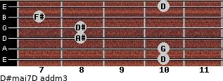 D#maj7/D add(m3) for guitar on frets 10, 10, 8, 8, 7, 10