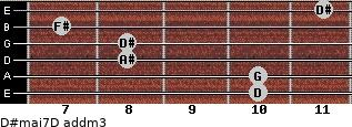 D#maj7/D add(m3) for guitar on frets 10, 10, 8, 8, 7, 11