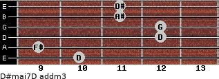 D#maj7/D add(m3) for guitar on frets 10, 9, 12, 12, 11, 11