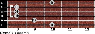D#maj7/D add(m3) for guitar on frets 10, 9, 8, 8, 8, 10