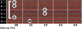D#maj7b5 for guitar on frets 11, 10, 12, 12, 10, 10