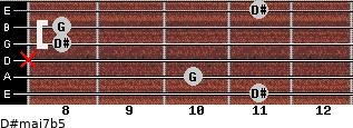 D#maj7b5 for guitar on frets 11, 10, x, 8, 8, 11
