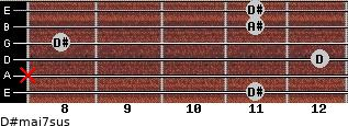 D#maj7sus for guitar on frets 11, x, 12, 8, 11, 11