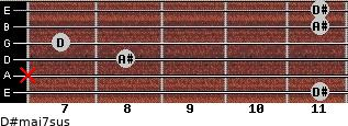 D#maj7sus for guitar on frets 11, x, 8, 7, 11, 11