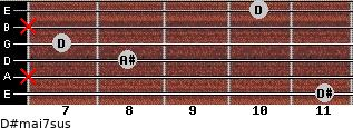 D#maj7sus for guitar on frets 11, x, 8, 7, x, 10