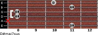 D#maj7sus for guitar on frets 11, x, 8, 8, 11, 10