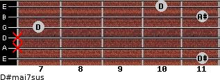 D#maj7sus for guitar on frets 11, x, x, 7, 11, 10