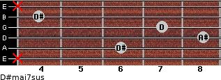 D#maj7sus for guitar on frets x, 6, 8, 7, 4, x