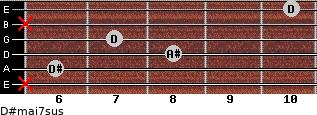 D#maj7sus for guitar on frets x, 6, 8, 7, x, 10