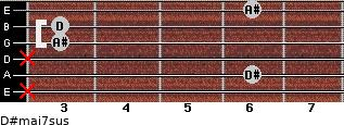 D#maj7sus for guitar on frets x, 6, x, 3, 3, 6