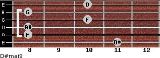 D#maj9 for guitar on frets 11, 8, 8, 10, 8, 10