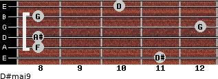 D#maj9 for guitar on frets 11, 8, 8, 12, 8, 10