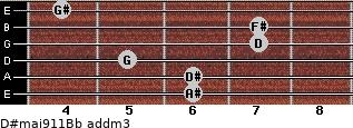 D#maj9/11/Bb add(m3) guitar chord