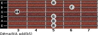 D#maj9/A add(b5) for guitar on frets 5, 5, 5, 3, 6, 5