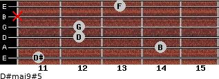 D#maj9#5 for guitar on frets 11, 14, 12, 12, x, 13