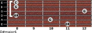 D#major6 for guitar on frets 11, 10, 8, 12, 8, 8