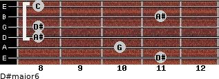D#major6 for guitar on frets 11, 10, 8, 8, 11, 8