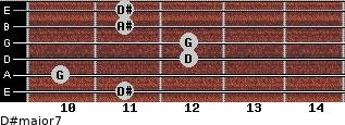 D#major7 for guitar on frets 11, 10, 12, 12, 11, 11