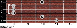 D#major7 for guitar on frets 11, 10, 8, 8, 8, 10