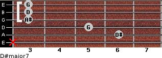 D#major7 for guitar on frets x, 6, 5, 3, 3, 3