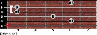 D#major7 for guitar on frets x, 6, 5, 3, 3, 6