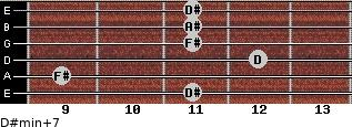 D#min(+7) for guitar on frets 11, 9, 12, 11, 11, 11