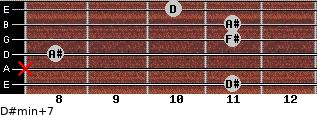 D#min(+7) for guitar on frets 11, x, 8, 11, 11, 10