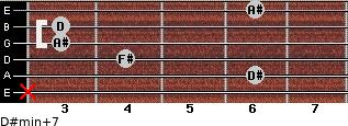D#min(+7) for guitar on frets x, 6, 4, 3, 3, 6