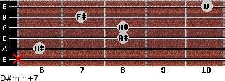 D#min(+7) for guitar on frets x, 6, 8, 8, 7, 10