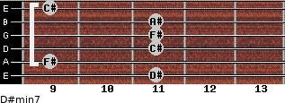 D#min7 for guitar on frets 11, 9, 11, 11, 11, 9