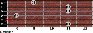 D#min7 for guitar on frets 11, x, 8, 11, 11, 9