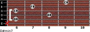 D#min7 for guitar on frets x, 6, 8, 6, 7, 9
