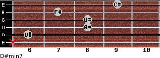 D#min7 for guitar on frets x, 6, 8, 8, 7, 9