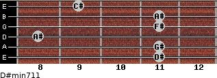 D#min7/11 for guitar on frets 11, 11, 8, 11, 11, 9
