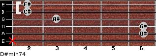 D#min7/4 for guitar on frets x, 6, 6, 3, 2, 2