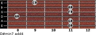 D#min7(add4) for guitar on frets 11, 11, 8, 11, 11, 9