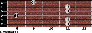 D#minor11 for guitar on frets 11, 11, 8, 11, 11, 9