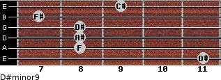 D#minor9 for guitar on frets 11, 8, 8, 8, 7, 9
