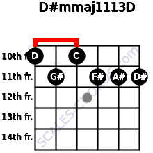 D#m(maj11/13)/D for guitar on frets 10, 11, 10, 11, 11, 11