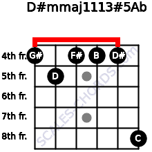 D#m(maj11/13)#5/Ab for guitar on frets 4, 5, 4, 4, 4, 8
