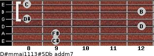 D#m(maj11/13)#5/Db add(m7) guitar chord