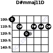 D#m(maj11)/D for guitar on frets 10, 11, 12, 11, 11, 11
