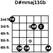 D#m(maj11)/Gb for guitar on frets 2, 6, 6, 3, 3, 6