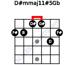 D#m(maj11)#5/Gb for guitar on frets 2, 2, 1, 1, 3, 2