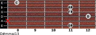 D#m(maj13) for guitar on frets 11, x, 12, 11, 11, 8