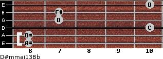 D#m(maj13)/Bb for guitar on frets 6, 6, 10, 7, 7, 10