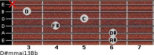 D#m(maj13)/Bb for guitar on frets 6, 6, 4, 5, 3, x