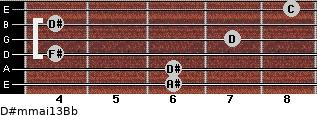 D#m(maj13)/Bb for guitar on frets 6, 6, 4, 7, 4, 8