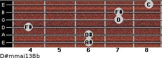 D#m(maj13)/Bb for guitar on frets 6, 6, 4, 7, 7, 8